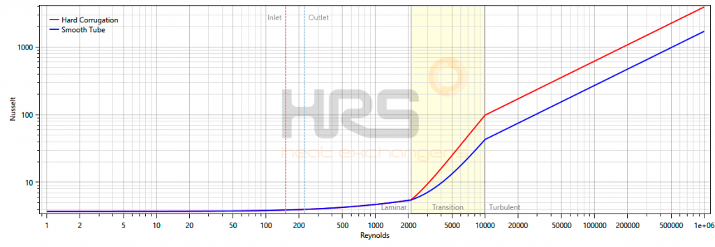 Laminar Flow Reynolds Graphs - HRS Heat Exchangers