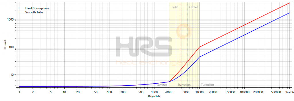Transitional Flow reynolds Graph - HRS Heat Exchangers