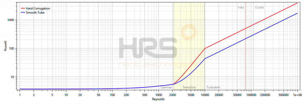Turbulent Flow Reynolds Graph - HRS Heat Exchangers