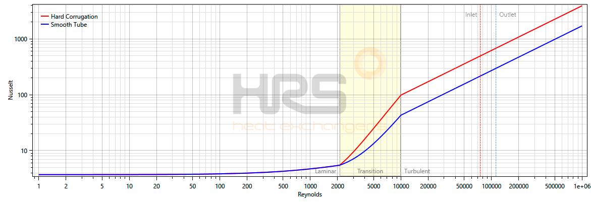 Turbulent Flow Reynolds Graph - HRS Heat Exchangers
