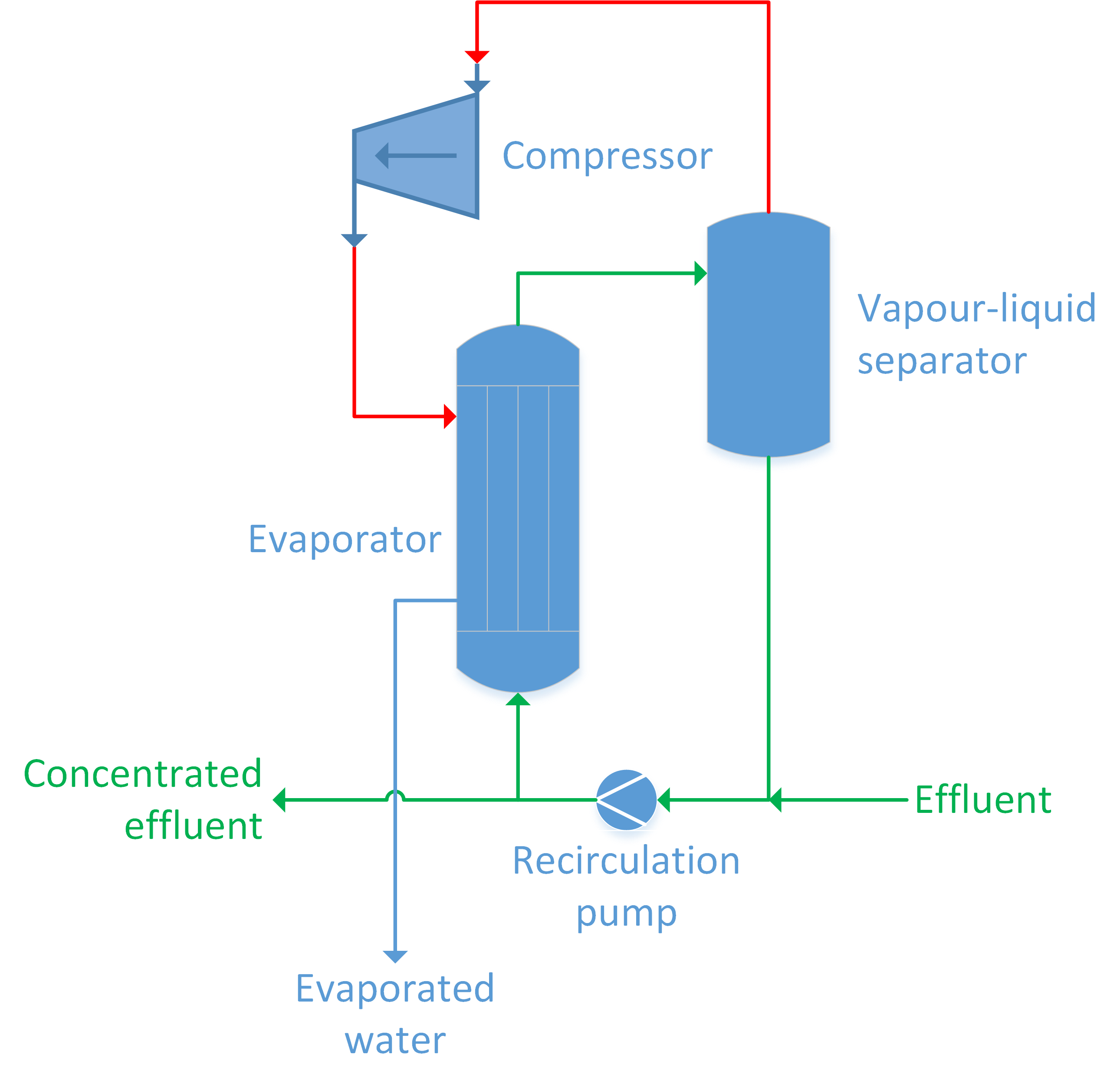 mechanical-vapour-compression-mvr-or-thermal-vapour-compression-tvr-systems