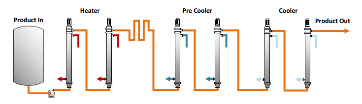 Figure 2: Traditional production line using entirely SSHE
