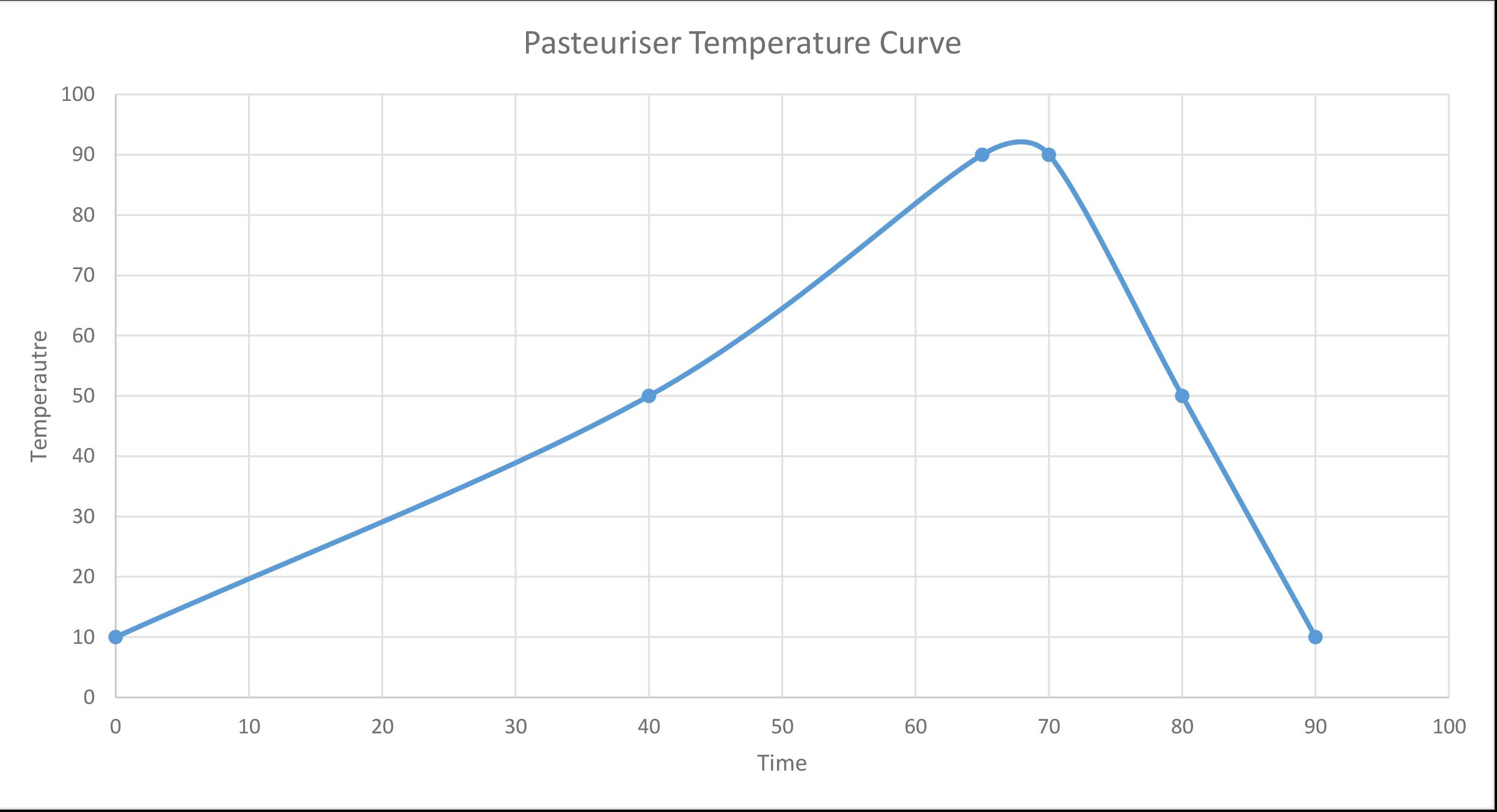 Pasteuriser Temperature Curve