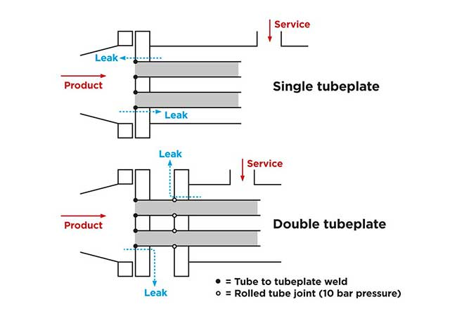 food tube diagram prevent product contamination with double tube plate heat exchangers  double tube plate heat exchangers